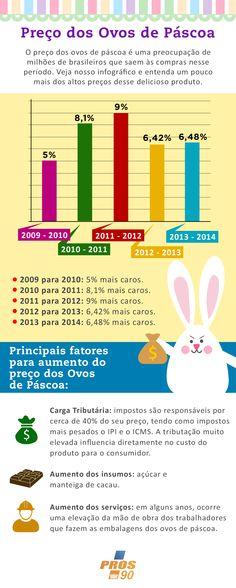 Infográfico sobre o aumento do preço dos Ovos de Páscoa ao longo dos anos.