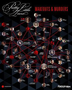 Para entender os romances de Pretty Little Liars❤️