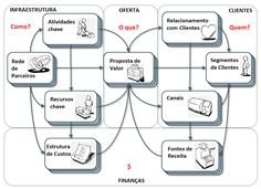 O Alinhamento do Negócio e a TI - TI Especialistas