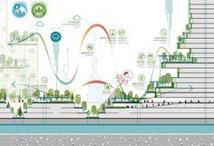 "Sasaki's ""Forest City"" Master Plan in Iskandar Malaysia Stretches Across 4 Islands,Section Diagram. Image Courtesy of Sasaki Associates"