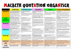 A Macbeth revision sheet that organises 25 quotations and explanations into characters and themes. Also includes some ideas about context for each theme. I give students the blank version first and compare it to the final version after they have. Flashcards Revision, Revision Notes, Study Notes, Revision Timetable, Macbeth Characters, Macbeth Themes, Lady Macbeth Character Analysis, English Literature Notes, English Literature Classroom