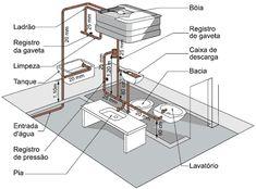 Gabarito para instalações hidráulicas: Qual a medida de altura da torneira da…