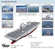 Aircraft Carrier, Spaceship, Space Ship, Spacecraft, Craft Space, Space Shuttle, Spaceships