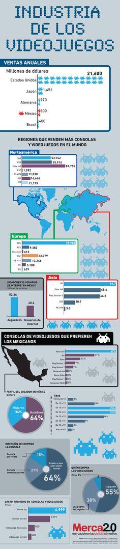 La industria de los videojuegos #infografia