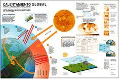 Qué es el Calentamiento Global? - ONG-Venezuela Verde