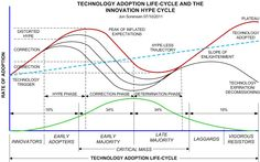 Technology adoption life cycle and the innovation hype cycle #albertobokos #germanbacca