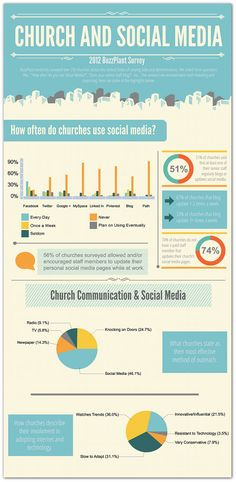 Social media is the most effective outreach tool for churches | Articles | Home