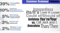 The Top 10 Grammar Mistakes to Avoid Making