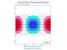 Kelvin Waves
