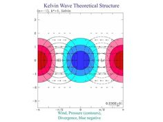 Kelvin Waves Machine Learning Artificial Intelligence, Waves, Chart, Ocean Waves, Beach Waves, Wave