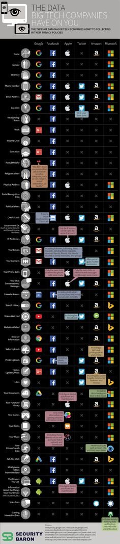 How Much Of Your Data Do Tech Companies Really Have? Most of us give data away freely every day. But have you ever stopped to consider how much of your data is in the hands of big tech companies? Political Memes, Political Views, Data Science, Computer Science, Computer Coding, Computer Tips, Life Science, Microsoft, Social Networks