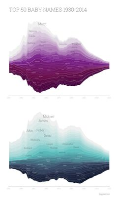 Data visualization Top 50 Baby Names 1930-2014 bigpixel.net #datavis