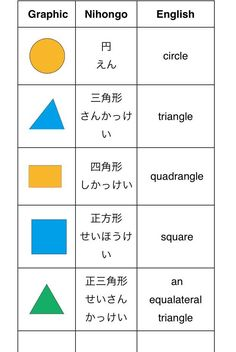 What is pentagon in Japanese? New post: Math in Japanese… Japanese Math, Learn Japanese Words, Japanese Phrases, Study Japanese, Japanese Culture, Japanese Grammar, Japanese Language Learning, Learning Japanese, Japanese Etiquette