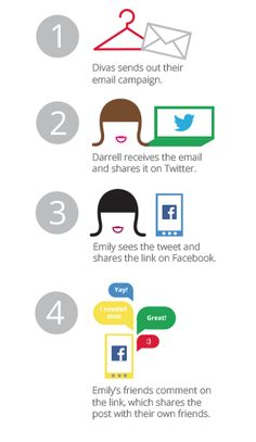 3 Social Email Marketing Tips to Engage your Customers