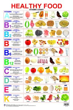 Healthy Food (Vitamin Chart) - Buy Healthy Food (Vitamin Chart) by N.A Online at Best Prices in India - Flipkart.com