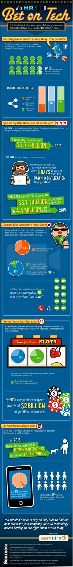 New Technology And HR [INFOGRAPHIC]