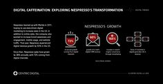 Nespresso's #digital strategy grew digital revenue by 72% through their transformation efforts. Here are a few things they did to make this happen: