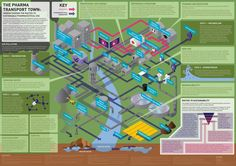 The Pharma Transport Town: Understanding the routes to sustainable pharmaceutical use. (People's Choice: Posters & Graphics - 2012 International Science & Engineering Visualization Challenge) - via http://www.sciencemag.org/