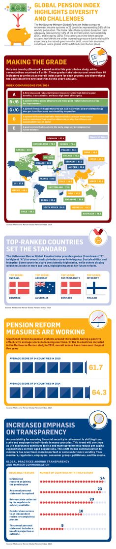 Global Pension Index Highlights Diversity and Challenges - The tides of accountability for ensuring financial security in retirement are shifting from State and employer responsibility to individuals in many countries.