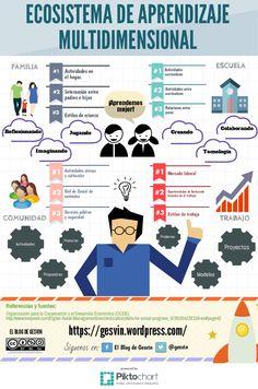 EcosistemaAprendizajeMultidimensional-Infografía-BlogGesvin