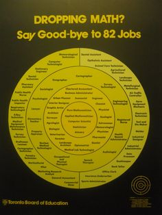 Say Good bye to 82 Jobs Dropping Math? Say Good bye to 82 Jobs Love Math, Fun Math, Math Math, Guided Math, Math College, Math Quotes, Math Poster, Math Help, Learn Math