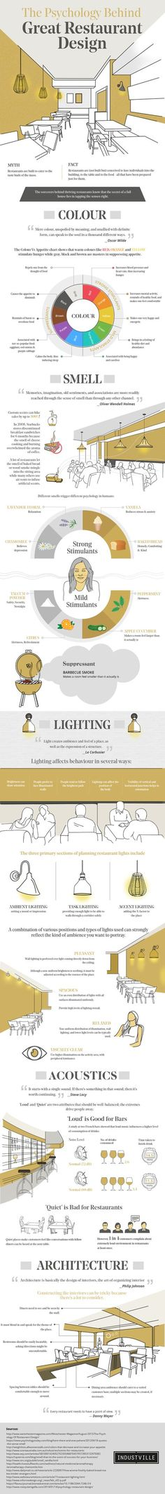 modern restaurant The Psychology Behind Great Restaurant Design (Infographic) Small Restaurant Design, Modern Restaurant, Plan Restaurant, Decoration Restaurant, Architecture Restaurant, Restaurant Concept, Pub Decor, Modern Cafe, Restaurant Names