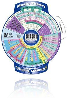 music theory wheel - looks interesting!