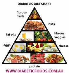 If you have Diabetes, then your children are more susceptible to the disease…