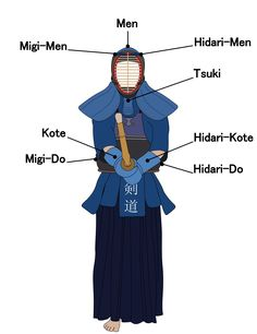 "Kendo figure with the target areas pointed out. In the Tare it says simply ""Kendou"" in Kanji, as to show where the name of the wearer is written. Made by Ningyou. http://upload.wikimedia.org/wikipedia/commons/3/36/Kendo_target_areas.png"