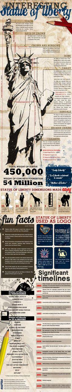 Algunos datos interesantes sobre la Estatua de la Libertad #infografia #infographic