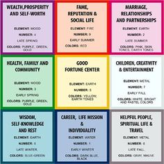 This is a Fung Shui Chart.  Use Color and positioning to get what you want!