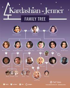 Kylie Jenner is pregnant and expanding that krazy Kardashian/Jenner family tree! Robert Kardashian, Khloe Kardashian And Tristan, Kardashian Family, Kardashian Jenner, Chyna And Tyga, Blac Chyna, Kylie Jenner Style, Kendall And Kylie Jenner, Softies