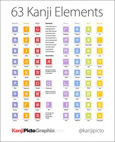 63 Kanji Element infographic You should check out #Kanji #Japan Kanji Japanese, Japanese Phrases, Study Japanese, Japanese Symbol, Japanese Culture, Learning Japanese, Learning Italian, Japanese Language Lessons, Chinese Language