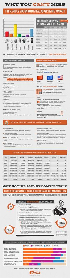 Infographic: online advertising -