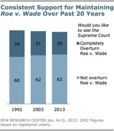 Roe vs. Wade support