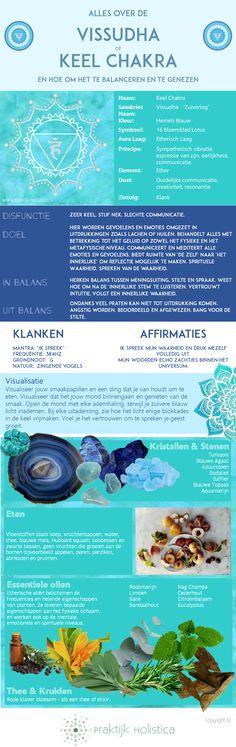 Praktijk Holistica Blog - Keel Chakra: Infographic over alles die je moeten weten over jouw keel chakra alsook informatie over hoe om het te balanceren en te genezen