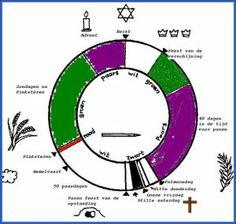 http://tange-alteveer.protestantsekerk.net/uploads/klant211/kerkelijk_jaar.jpg