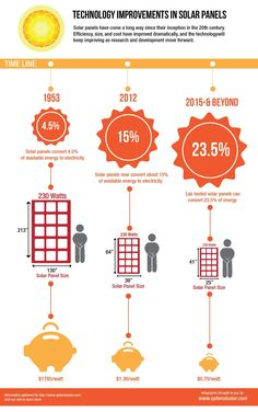 [Infographic] Solar Panel Efficiency Has Come A Long Way