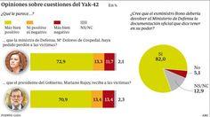 Encuesta ABC: abrumador apoyo para que el ex ministro José Bono devuelva los papeles del Yak-42