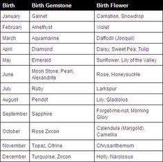 Birth Flowers Guide Like Gemstones We Have Some Influencing Our Signs