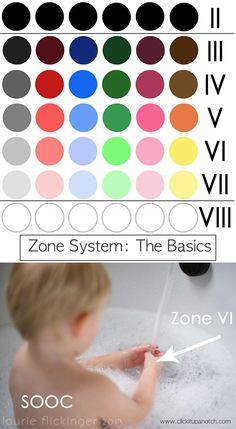 The Zone System | The basics via Click it Up a Notch