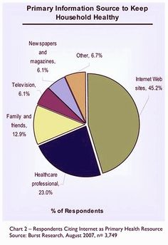 burst-media-health-information-sources.jpg