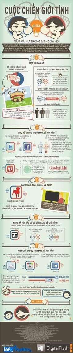 [Infographic] Cuộc chiến giới tính trên mạng xã hội | # ictroi.com