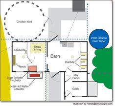 goat barn layout... If brad gets goats....