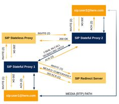 Session Initiation Protocol or SIP is a network protocol for setting up, controlling and terminating a communication session between two or more participants.