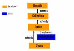 #Queue #Interface in Java with examples.