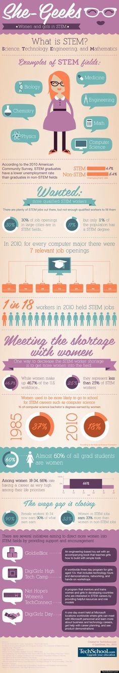 Women and Girls in Science, Technology, Engineering and mathematics (STEM)