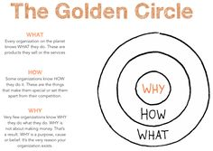 The Golden Circle - Smart Insights