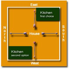 ideas about Vastu Shastra on Pinterest   Feng Shui  Feng    Kitchen is the most important place in the house  So one must design the kitchen