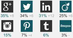 Les français et les réseaux sociaux  http://ozil-conseil.com/les-francais-et-les-reseaux-sociaux-en-2013-etude-sncd/